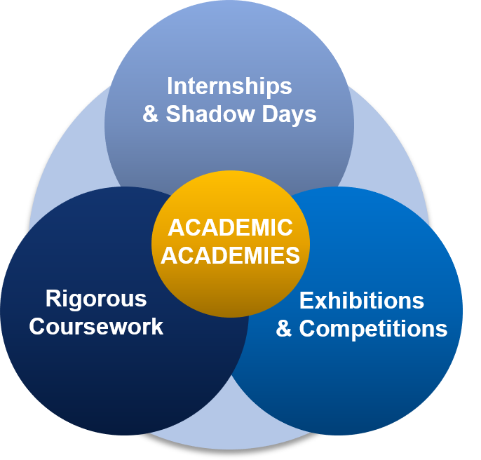 Academic Academies Overview